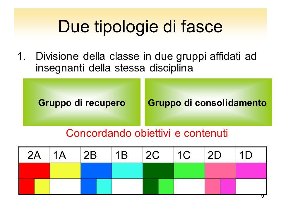 9 Due tipologie di fasce 1.Divisione della classe in due gruppi affidati ad insegnanti della stessa disciplina Gruppo di recuperoGruppo di consolidame