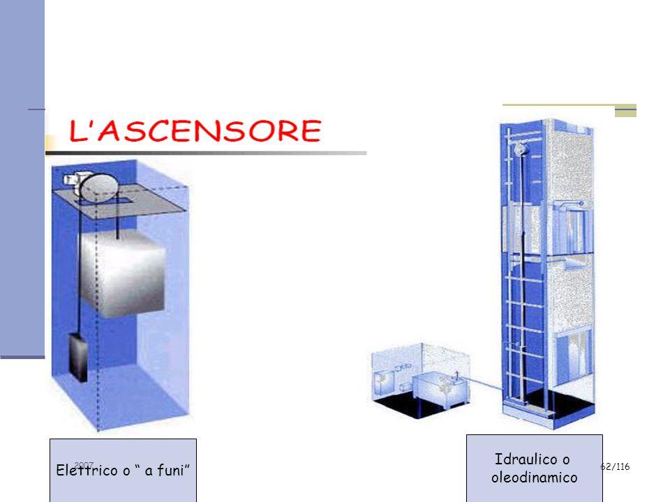 2007 61/116 Art. 33 D. Lgs. 626/94 Le porte ed i portoni ad azionamento meccanico devono funzionare senza rischi di infortuni per i lavoratori. Essi d