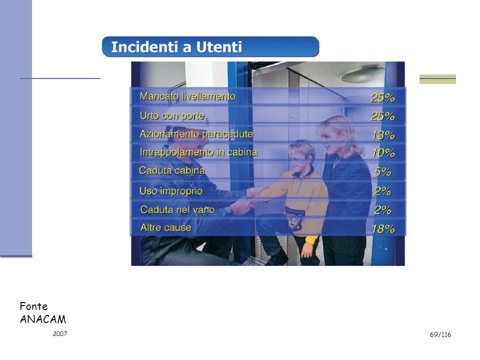 2007 68/116 Comandi non utilizzabili o poco comprensibili per persone disabili