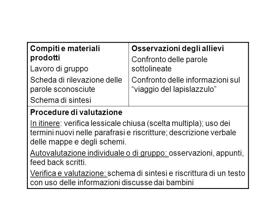 Compiti e materiali prodotti Lavoro di gruppo Scheda di rilevazione delle parole sconosciute Schema di sintesi Osservazioni degli allievi Confronto de