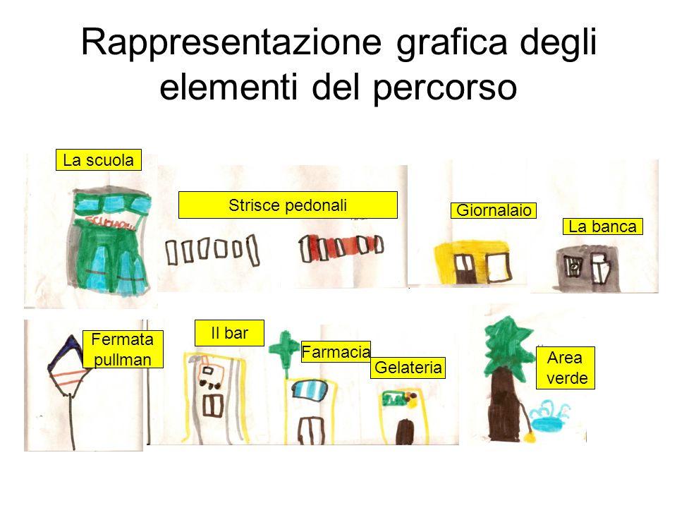 Rappresentazione grafica degli elementi del percorso La scuola Strisce pedonali Giornalaio La banca Fermata pullman Il bar Farmacia Gelateria Area ver
