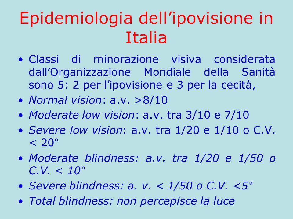 Epidemiologia dellipovisione in Italia Classi di minorazione visiva considerata dallOrganizzazione Mondiale della Sanità sono 5: 2 per lipovisione e 3