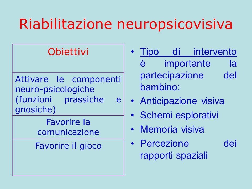 Riabilitazione neuropsicovisiva Obiettivi Attivare le componenti neuro-psicologiche (funzioni prassiche e gnosiche) Favorire la comunicazione Favorire
