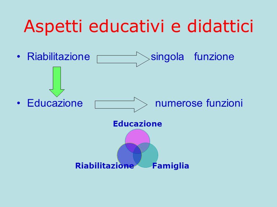 Aspetti educativi e didattici Riabilitazione singola funzione Educazione numerose funzioni Educazione Famiglia Riabilitazione