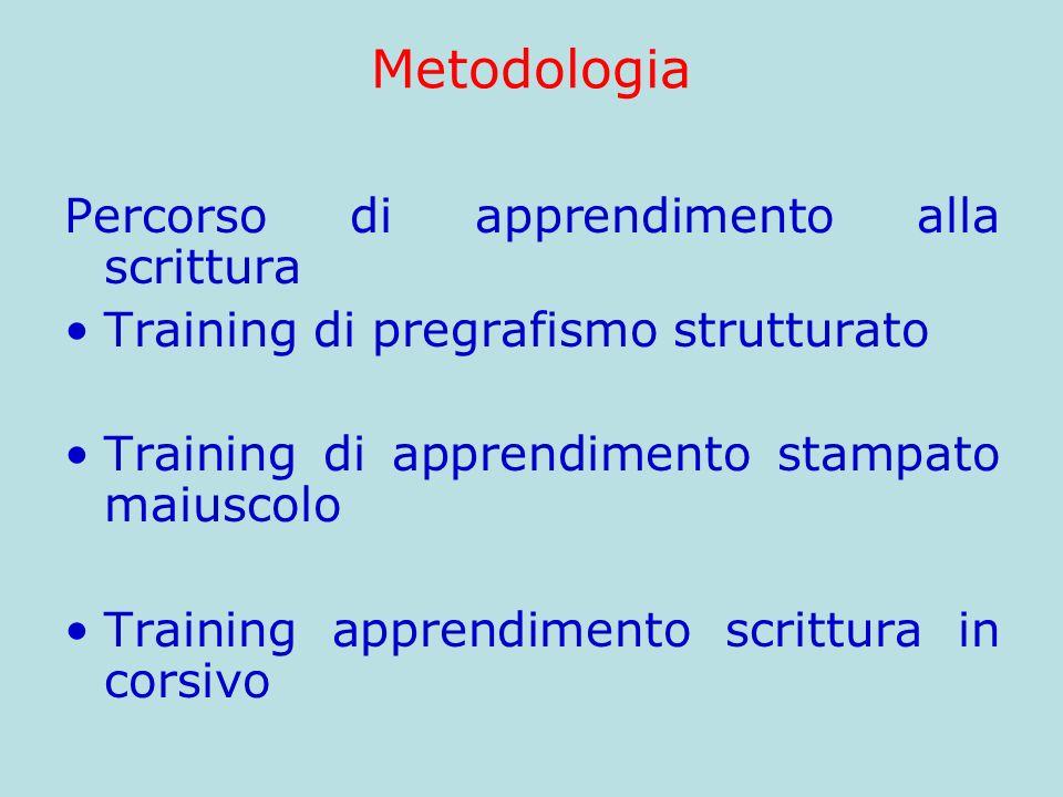 Metodologia Percorso di apprendimento alla scrittura Training di pregrafismo strutturato Training di apprendimento stampato maiuscolo Training apprend