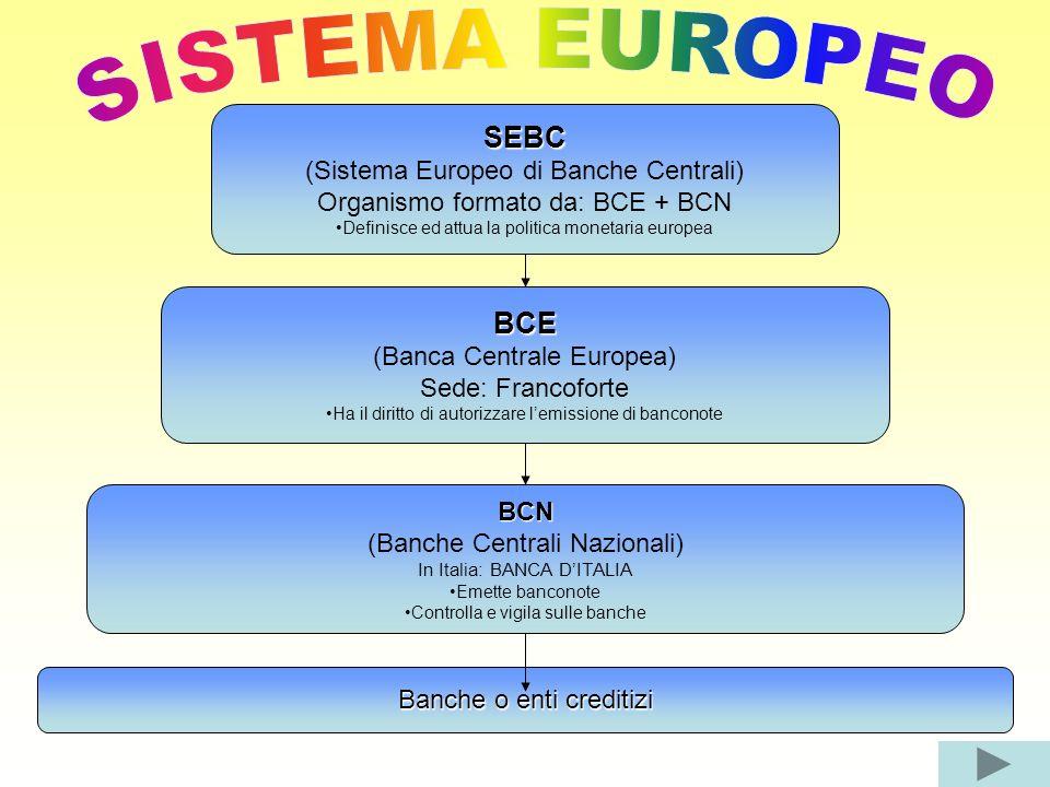 SEBC (Sistema Europeo di Banche Centrali) Organismo formato da: BCE + BCN Definisce ed attua la politica monetaria europea BCE (Banca Centrale Europea) Sede: Francoforte Ha il diritto di autorizzare lemissione di banconote BCN (Banche Centrali Nazionali) In Italia: BANCA DITALIA Emette banconote Controlla e vigila sulle banche Banche o enti creditizi