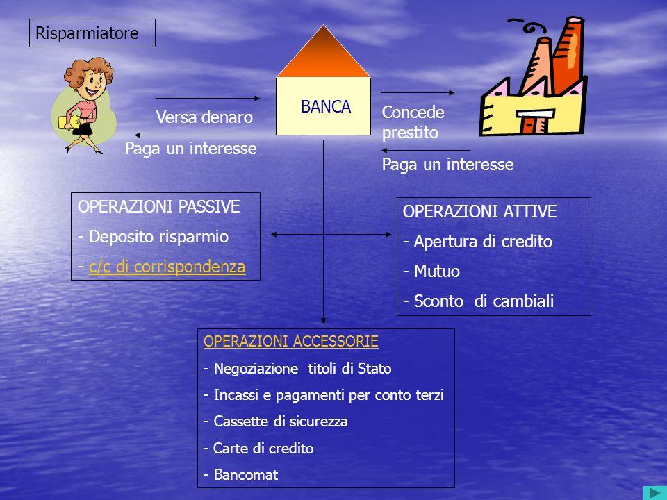 A.Operazioni attive (o di impiego fondi): quando presta denaro e riceve in cambio un interesse. B.Operazioni passive (o di provvista fondi): quando si