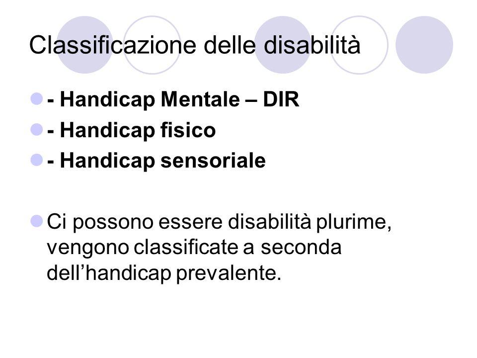 Esempi: Handicap Mentale - DIR Handicap fisicoHandicap sensoriale Sind.