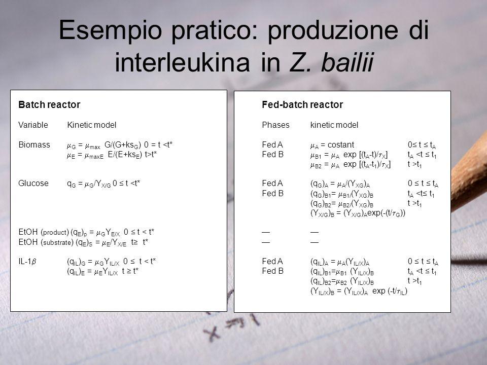 Esempio pratico: produzione di interleukina in Z. bailii Batch reactor Fed-batch reactor Variable Kinetic model Phases kinetic model Biomass G = max G
