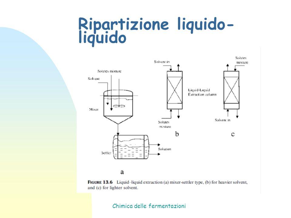 Chimica delle fermentazioni Ripartizione liquido- liquido