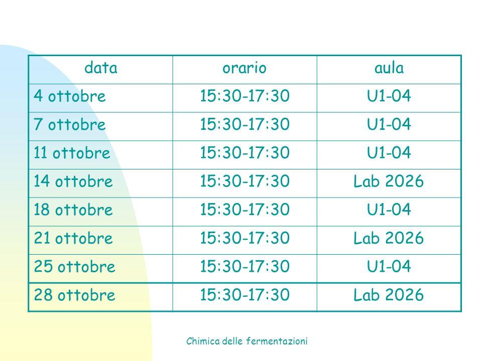 Chimica delle fermentazioni dataorarioaula 4 ottobre15:30-17:30U1-04 7 ottobre15:30-17:30U1-04 11 ottobre15:30-17:30U1-04 14 ottobre15:30-17:30Lab 202