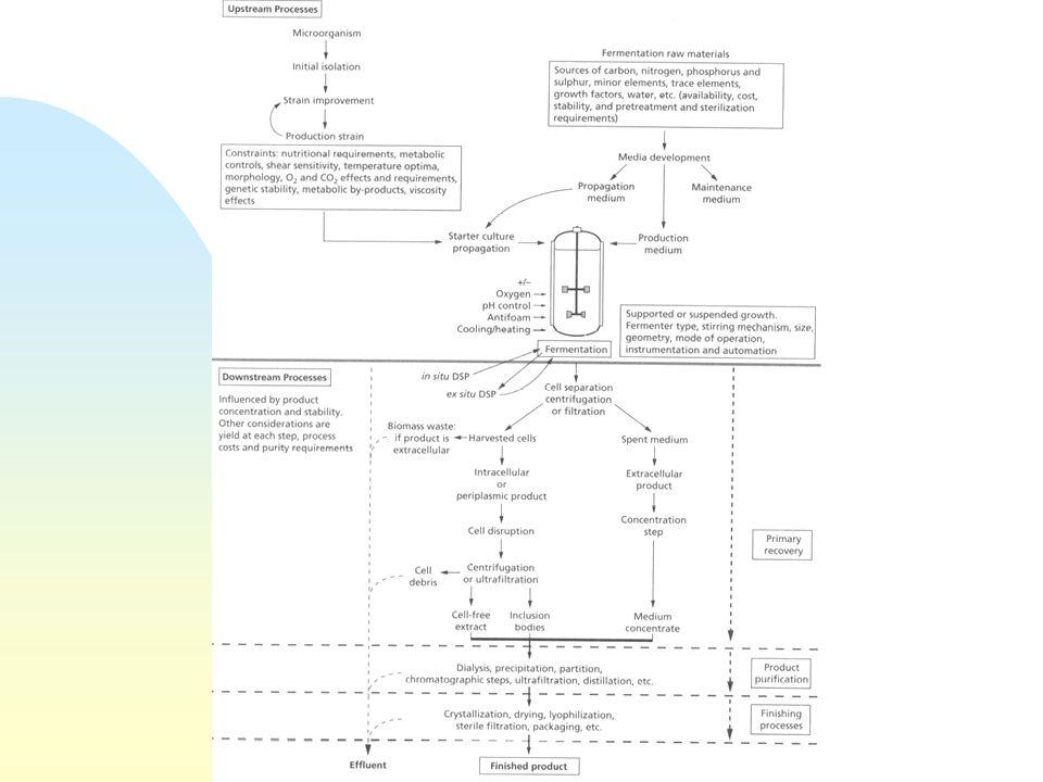 Chimica delle fermentazioni Formulazione n Massima vita del prodotto commerciale n Metaboliti bulk: concentrati (rimozione acqua), cristallizzazione n Proteine (soluzioni, sospensioni, polveri) u aggiunta stabilizzanti (ammonio solfato, sodio cloruro, saccarosio, lattosio, sorbitolo, glicerolo, PEG, BSA) n Enzimi bulk: liquidi concentrati n Prodotti termolabili: liofilizzazione