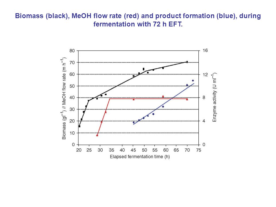 High level expression of a promising anti-idiotypic antibody fragment vaccine against HIV-1in Pichia pastoris.