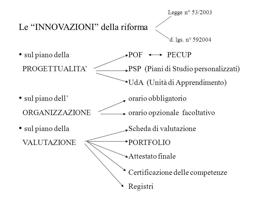 Legge n° 53/2003 Le INNOVAZIONI della riforma d. lgs. n° 592004 sul piano dellaPOF PECUP PROGETTUALITAPSP (Piani di Studio personalizzati) UdA (Unità