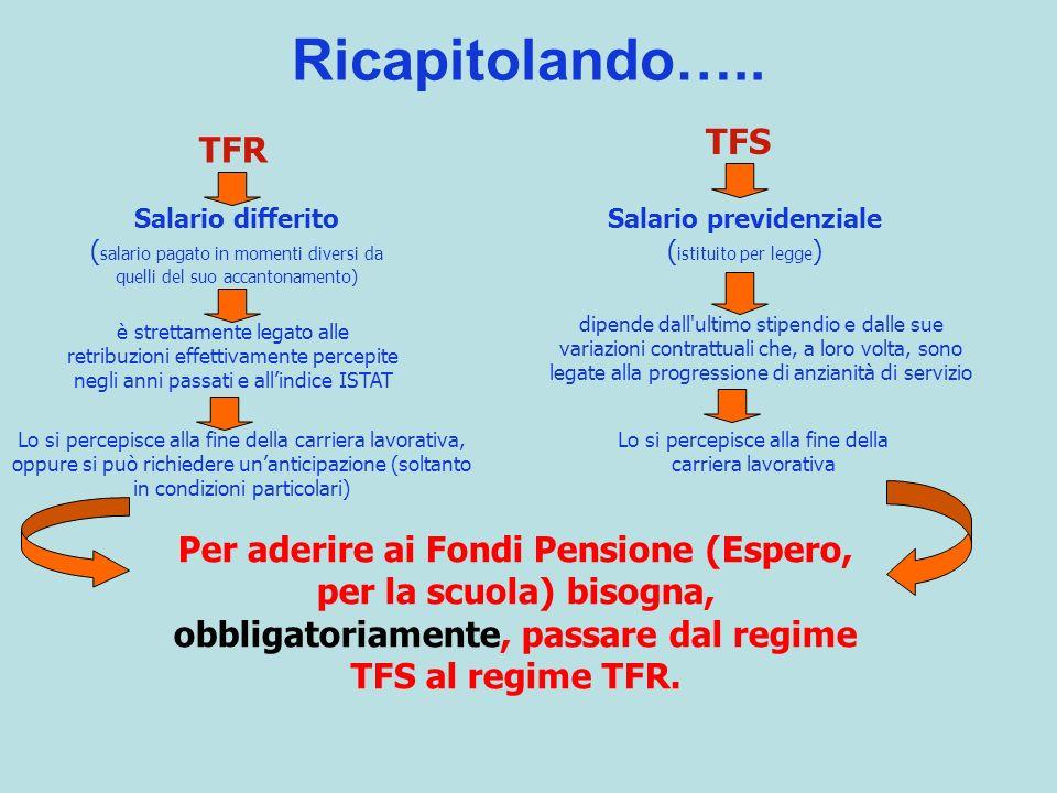 Ricapitolando….. TFR Salario differito ( salario pagato in momenti diversi da quelli del suo accantonamento) Salario previdenziale ( istituito per leg