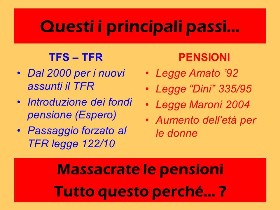 Questi i principali passi… TFS – TFR Dal 2000 per i nuovi assunti il TFR Introduzione dei fondi pensione (Espero) Passaggio forzato al TFR legge 122/1