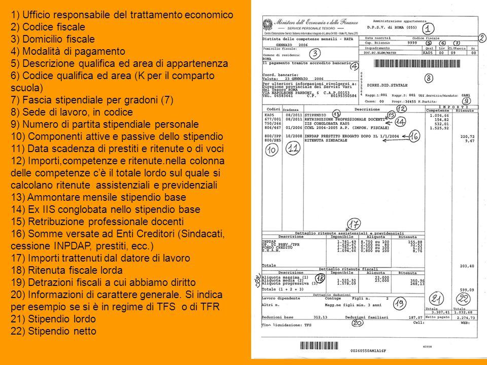 1) Ufficio responsabile del trattamento economico 2) Codice fiscale 3) Domicilio fiscale 4) Modalità di pagamento 5) Descrizione qualifica ed area di