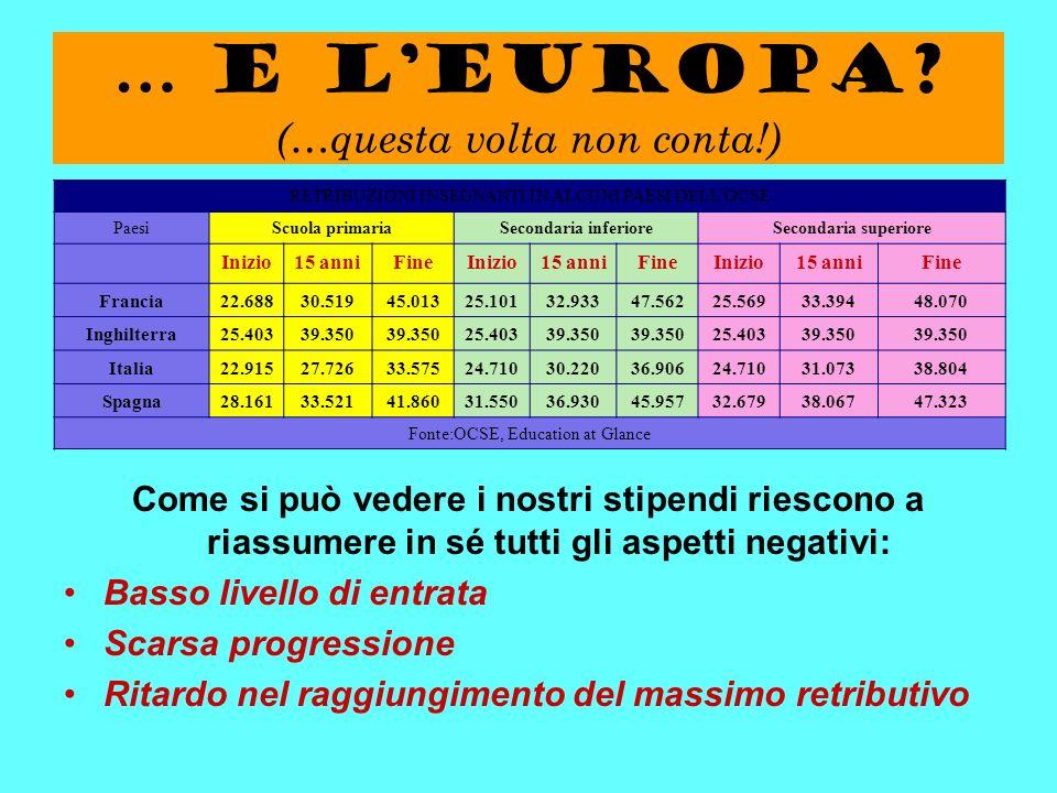 … e lEuropa? (…questa volta non conta!) RETRIBUZIONI INSEGNANTI IN ALCUNI PAESI DELLOCSE PaesiScuola primariaSecondaria inferioreSecondaria superiore