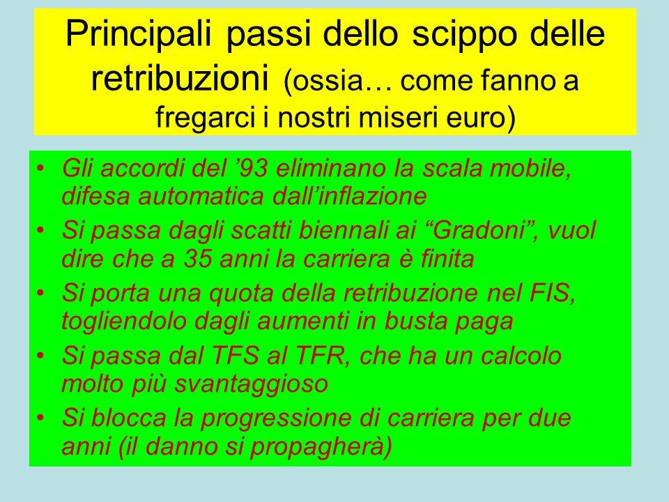 Principali passi dello scippo delle retribuzioni (ossia… come fanno a fregarci i nostri miseri euro) Gli accordi del 93 eliminano la scala mobile, dif