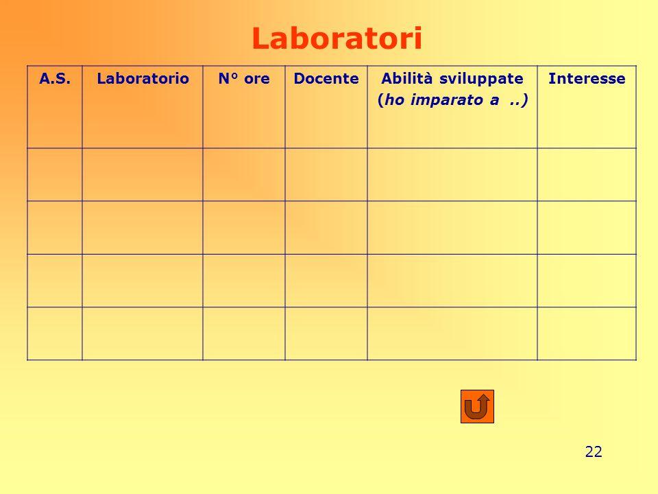 22 Laboratori A.S.LaboratorioN° oreDocenteAbilità sviluppate (ho imparato a..) Interesse
