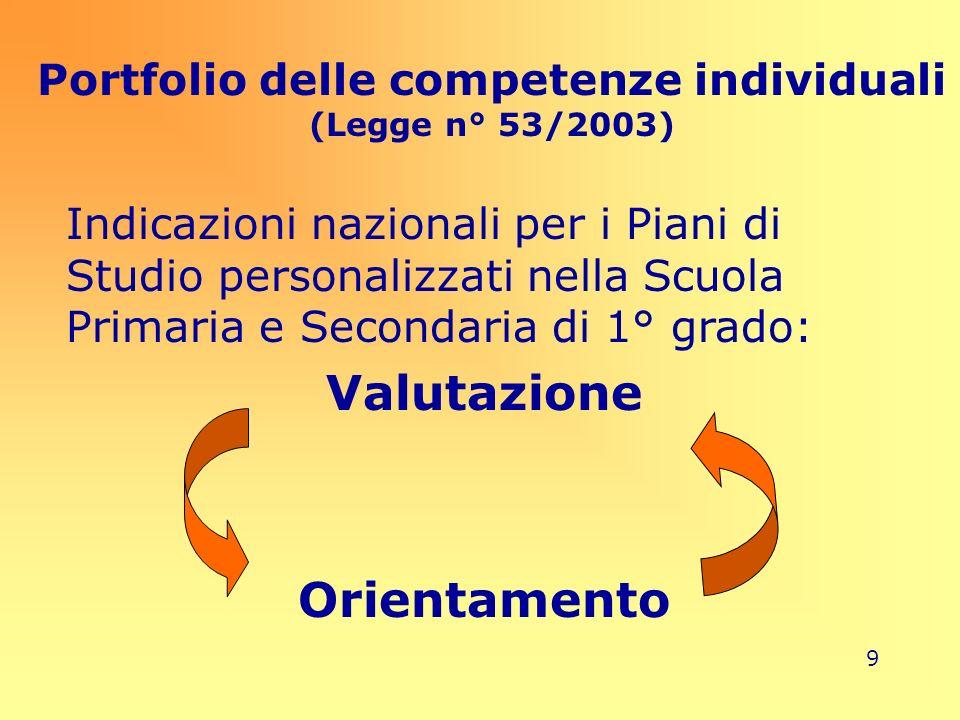 9 Portfolio delle competenze individuali (Legge n° 53/2003) Indicazioni nazionali per i Piani di Studio personalizzati nella Scuola Primaria e Seconda