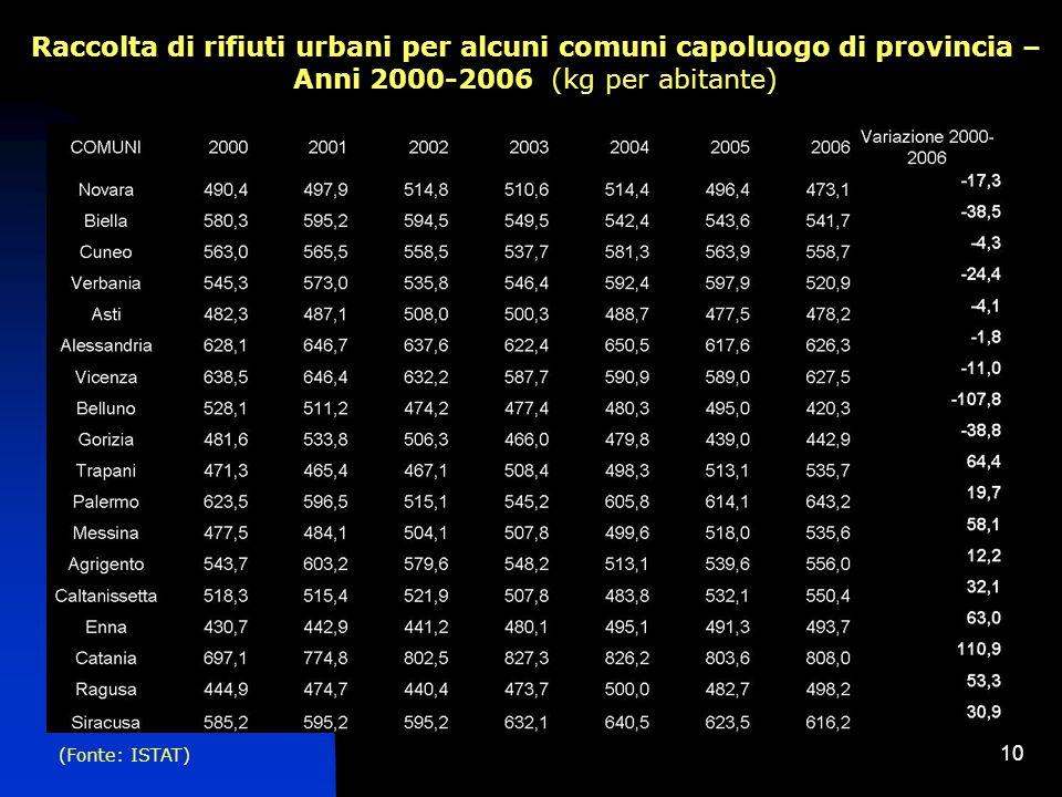 10 Raccolta di rifiuti urbani per alcuni comuni capoluogo di provincia – Anni 2000-2006 (kg per abitante) (Fonte: ISTAT)