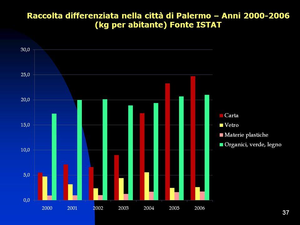 37 Raccolta differenziata nella città di Palermo – Anni 2000-2006 (kg per abitante) Fonte ISTAT