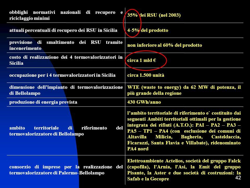 42 Elettroambiente Actelios, società del gruppo Falck (capofila), l'Arnia, l'Asi, la Emít del gruppo Pisante, la Aster e due società di costruzioni: l
