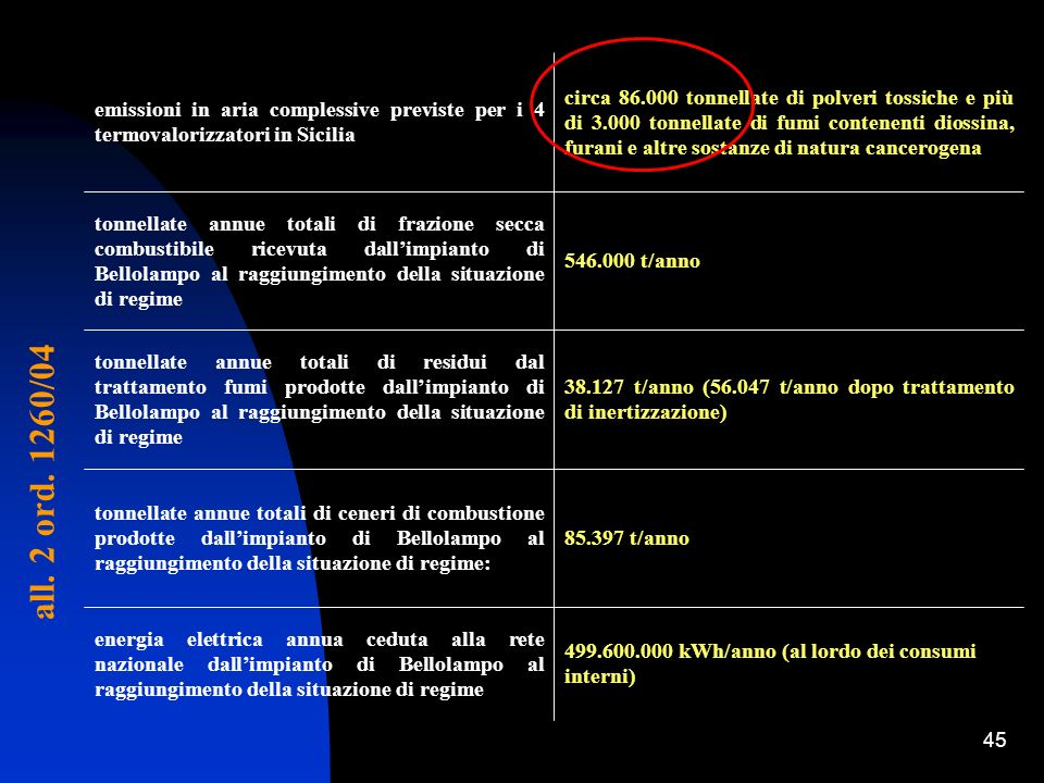 45 499.600.000 kWh/anno (al lordo dei consumi interni) energia elettrica annua ceduta alla rete nazionale dallimpianto di Bellolampo al raggiungimento