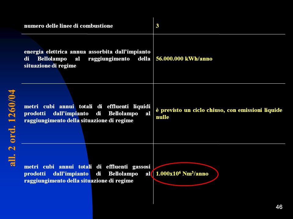 46 1.000x10 6 Nm 3 /anno metri cubi annui totali di effluenti gassosi prodotti dallimpianto di Bellolampo al raggiungimento della situazione di regime