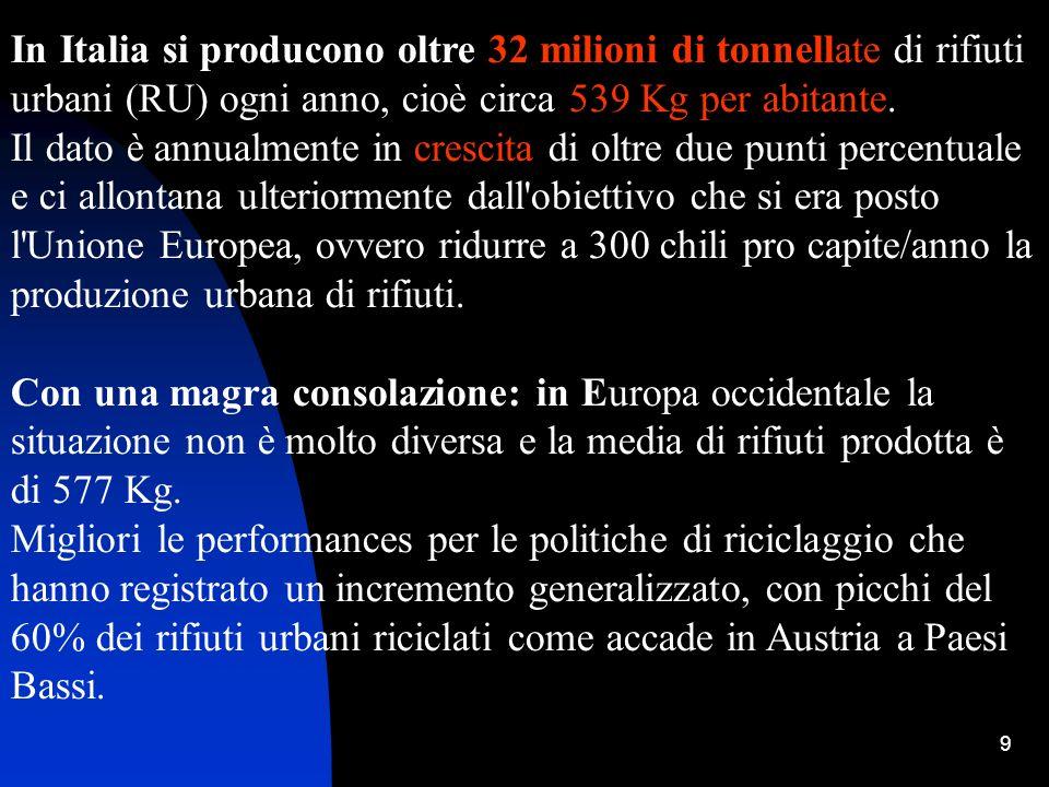9 In Italia si producono oltre 32 milioni di tonnellate di rifiuti urbani (RU) ogni anno, cioè circa 539 Kg per abitante. Il dato è annualmente in cre