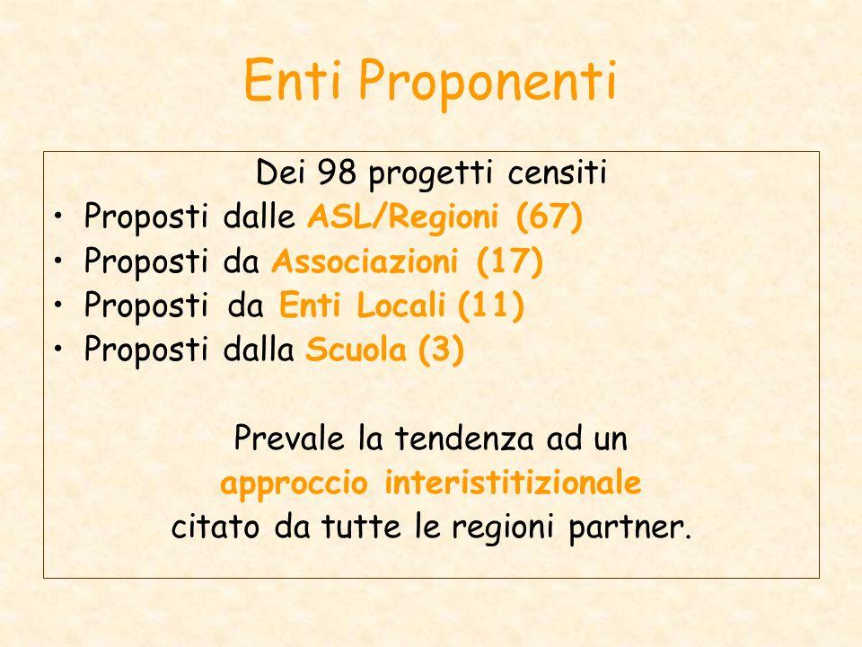 Enti Proponenti Dei 98 progetti censiti Proposti dalle ASL/Regioni (67) Proposti da Associazioni (17) Proposti da Enti Locali (11) Proposti dalla Scuola (3) Prevale la tendenza ad un approccio interistitizionale citato da tutte le regioni partner.