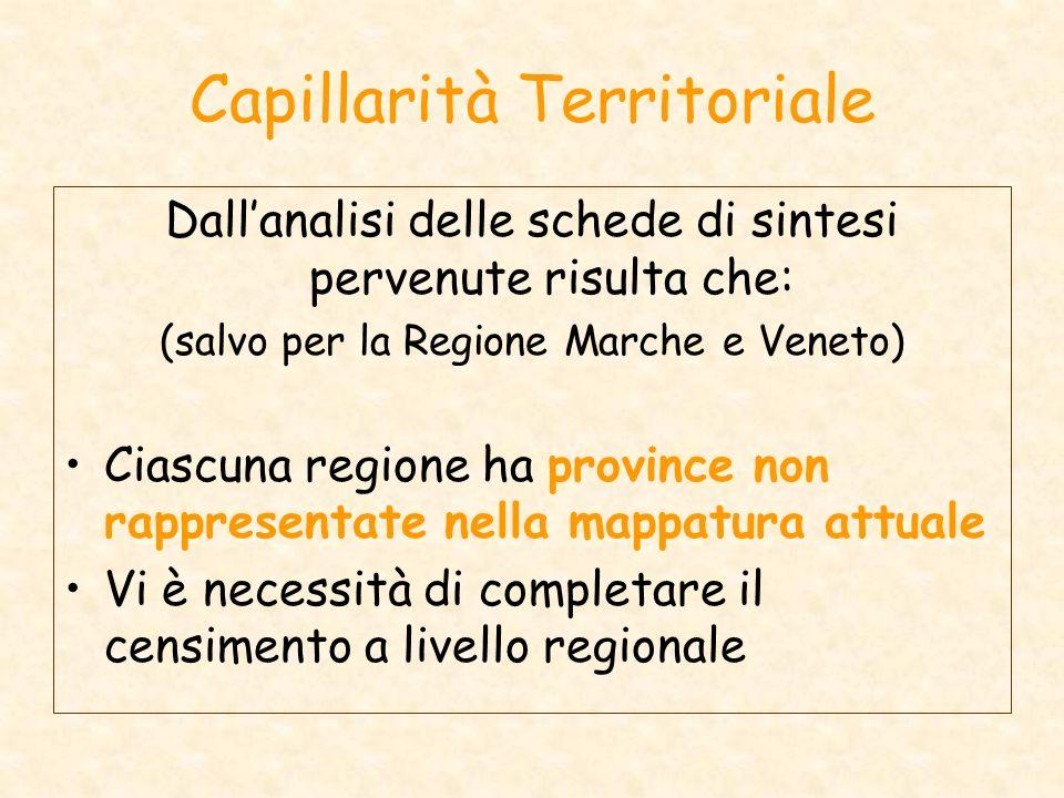 Capillarità Territoriale Dallanalisi delle schede di sintesi pervenute risulta che: (salvo per la Regione Marche e Veneto) Ciascuna regione ha province non rappresentate nella mappatura attuale Vi è necessità di completare il censimento a livello regionale