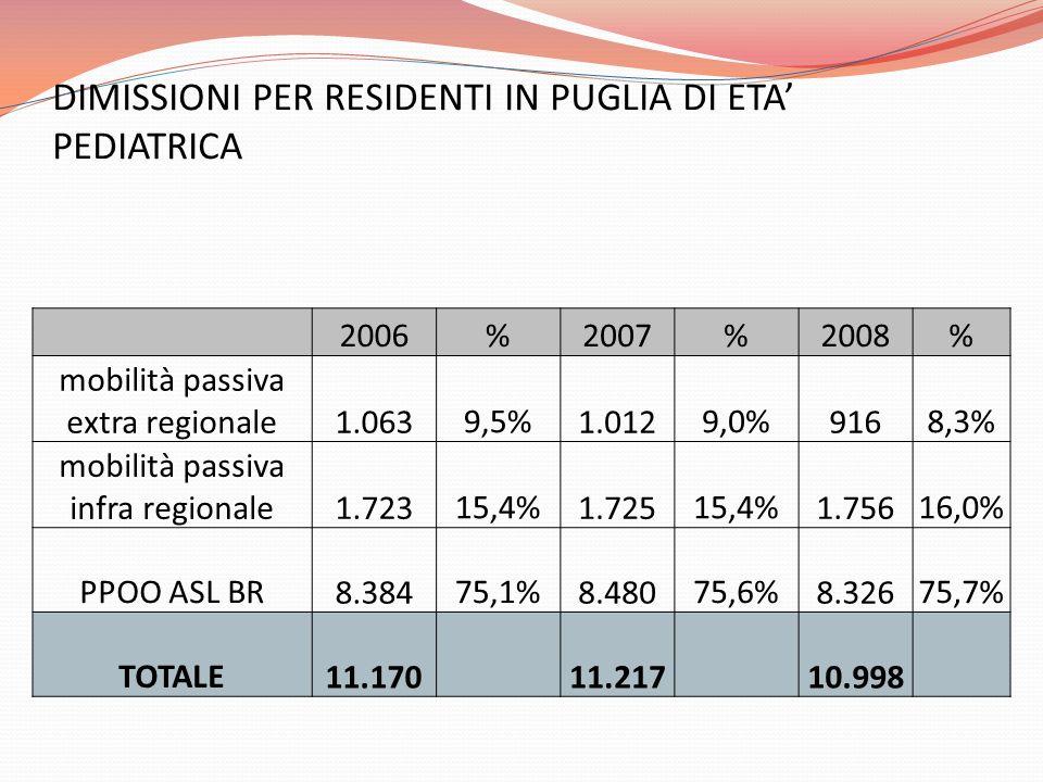 DIMISSIONI PER RESIDENTI IN PUGLIA DI ETA PEDIATRICA 2006%2007%2008% mobilità passiva extra regionale 1.0639,5% 1.0129,0% 9168,3% mobilità passiva infra regionale 1.72315,4% 1.72515,4% 1.75616,0% PPOO ASL BR 8.38475,1% 8.48075,6% 8.32675,7% TOTALE 11.170 11.217 10.998