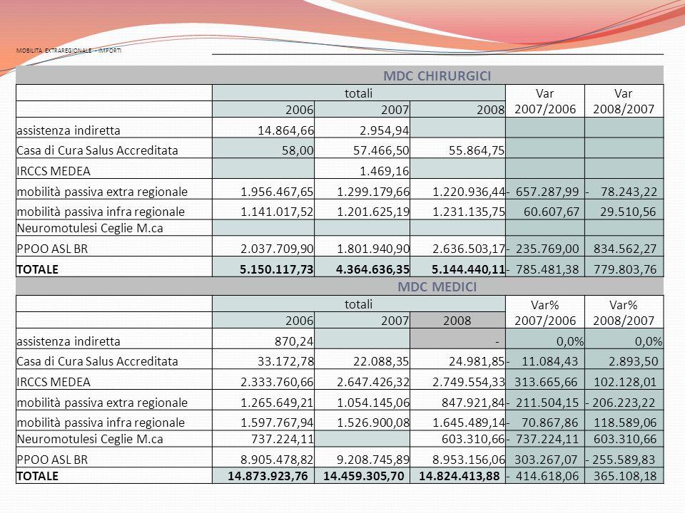 MOBILITA EXTRAREGIONALE - IMPORTI MDC CHIRURGICI totali Var 2007/2006 Var 2008/2007 200620072008 assistenza indiretta 14.864,66 2.954,94 Casa di Cura Salus Accreditata 58,00 57.466,50 55.864,75 IRCCS MEDEA 1.469,16 mobilità passiva extra regionale 1.956.467,65 1.299.179,66 1.220.936,44- 657.287,99- 78.243,22 mobilità passiva infra regionale 1.141.017,52 1.201.625,19 1.231.135,75 60.607,67 29.510,56 Neuromotulesi Ceglie M.ca PPOO ASL BR 2.037.709,90 1.801.940,90 2.636.503,17- 235.769,00 834.562,27 TOTALE 5.150.117,73 4.364.636,35 5.144.440,11- 785.481,38 779.803,76 MDC MEDICI totali Var% 2007/2006 Var% 2008/2007 200620072008 assistenza indiretta 870,24 -0,0% Casa di Cura Salus Accreditata 33.172,78 22.088,35 24.981,85- 11.084,43 2.893,50 IRCCS MEDEA 2.333.760,66 2.647.426,32 2.749.554,33 313.665,66 102.128,01 mobilità passiva extra regionale 1.265.649,21 1.054.145,06 847.921,84- 211.504,15- 206.223,22 mobilità passiva infra regionale 1.597.767,94 1.526.900,08 1.645.489,14- 70.867,86 118.589,06 Neuromotulesi Ceglie M.ca 737.224,11 603.310,66- 737.224,11 603.310,66 PPOO ASL BR 8.905.478,82 9.208.745,89 8.953.156,06 303.267,07- 255.589,83 TOTALE 14.873.923,76 14.459.305,70 14.824.413,88- 414.618,06 365.108,18