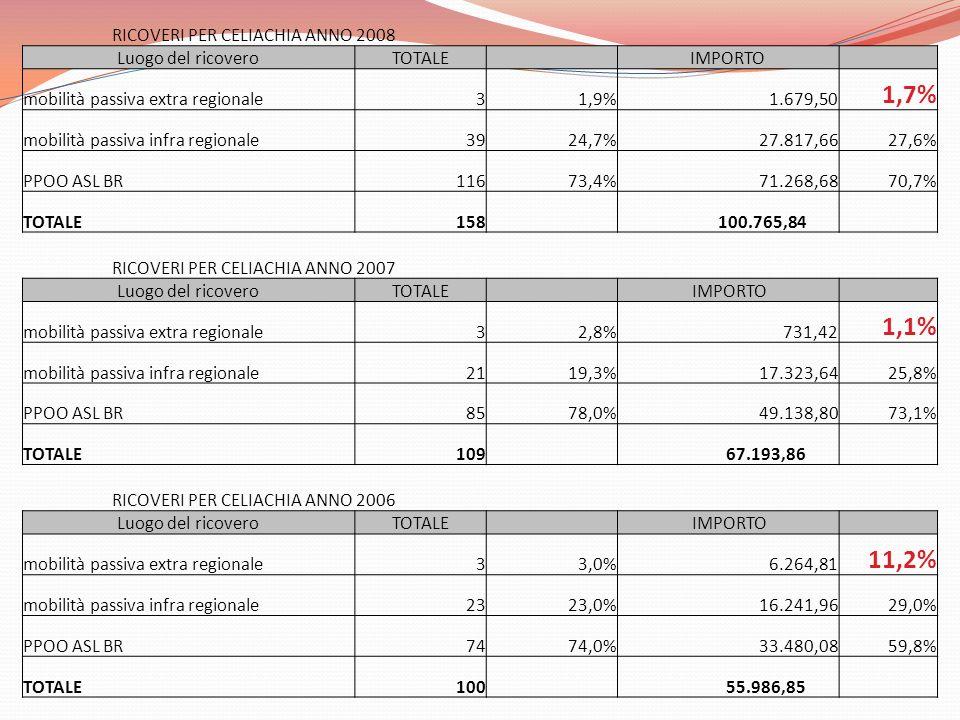 RICOVERI PER CELIACHIA ANNO 2008 Luogo del ricoveroTOTALE IMPORTO mobilità passiva extra regionale31,9% 1.679,50 1,7% mobilità passiva infra regionale3924,7% 27.817,6627,6% PPOO ASL BR11673,4% 71.268,6870,7% TOTALE158 100.765,84 RICOVERI PER CELIACHIA ANNO 2007 Luogo del ricoveroTOTALE IMPORTO mobilità passiva extra regionale32,8% 731,42 1,1% mobilità passiva infra regionale2119,3% 17.323,6425,8% PPOO ASL BR8578,0% 49.138,8073,1% TOTALE109 67.193,86 RICOVERI PER CELIACHIA ANNO 2006 Luogo del ricoveroTOTALE IMPORTO mobilità passiva extra regionale33,0% 6.264,81 11,2% mobilità passiva infra regionale2323,0% 16.241,9629,0% PPOO ASL BR7474,0% 33.480,0859,8% TOTALE100 55.986,85