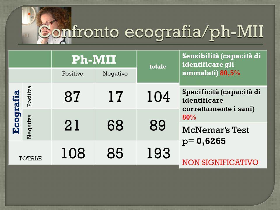 Ph-MII totale PositivoNegativo Ecografia Positiva 8717104 Negativa 216889 TOTALE 10885193 Sensibilità (capacità di identificare gli ammalati) 80,5% Sp