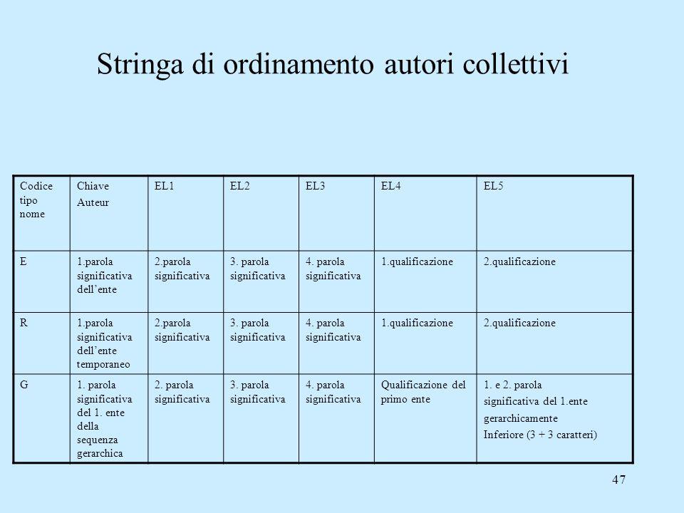 47 Stringa di ordinamento autori collettivi Codice tipo nome Chiave Auteur EL1EL2EL3EL4EL5 E1.parola significativa dellente 2.parola significativa 3.