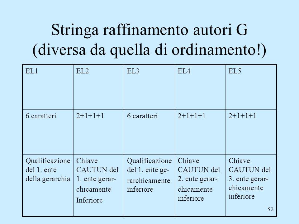 52 Stringa raffinamento autori G (diversa da quella di ordinamento!) EL1EL2EL3EL4EL5 6 caratteri2+1+1+16 caratteri2+1+1+1 Qualificazione del 1. ente d