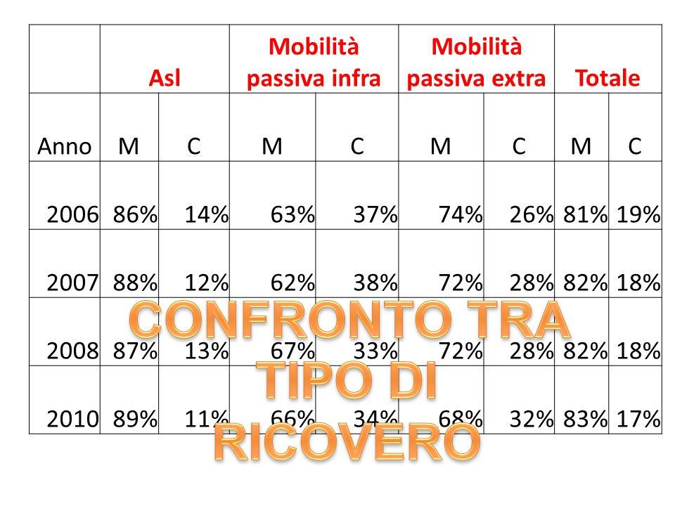 Asl Mobilità passiva infra Mobilità passiva extraTotale AnnoMCMCMCMC 200686%14%63%37%74%26%81%19% 200788%12%62%38%72%28%82%18% 200887%13%67%33%72%28%82%18% 201089%11%66%34%68%32%83%17%