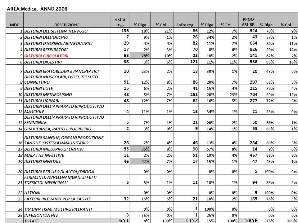 AREA:Medica. ANNO 2008 MDCDESCRIZIONE extra reg.% Riga% Col.infra reg.% Riga% Col.