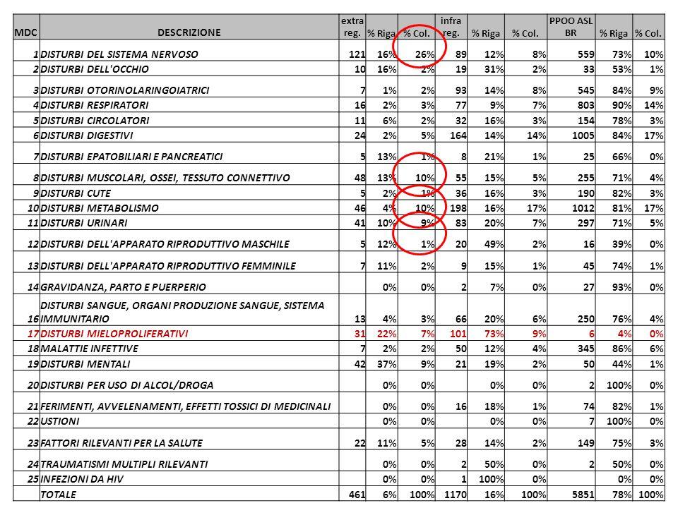 MDCDESCRIZIONE extra reg.% Riga% Col. infra reg.% Riga% Col.