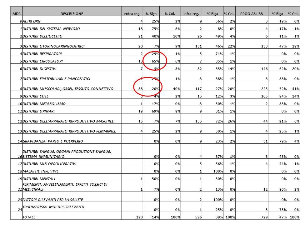 MDCDESCRIZIONEextra reg.% Riga% Col.infra reg.% Riga% Col.PPOO ASL BR% Riga% Col.