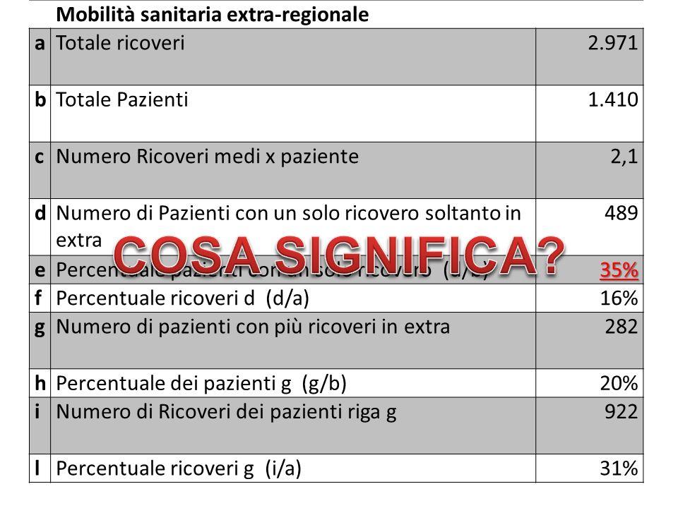Mobilità sanitaria extra-regionale aTotale ricoveri 2.971 bTotale Pazienti 1.410 cNumero Ricoveri medi x paziente 2,1 dNumero di Pazienti con un solo ricovero soltanto in extra 489 ePercentuale pazienti con un solo ricovero (d/b)35% fPercentuale ricoveri d (d/a)16% gNumero di pazienti con più ricoveri in extra 282 hPercentuale dei pazienti g (g/b)20% iNumero di Ricoveri dei pazienti riga g 922 lPercentuale ricoveri g (i/a)31%