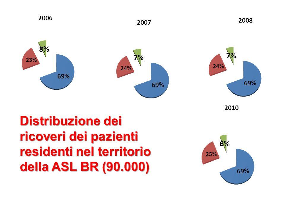 Distribuzione dei ricoveri dei pazienti residenti nel territorio della ASL BR (90.000)