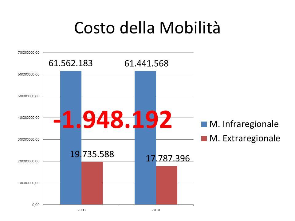 Costo della Mobilità -1.948.192