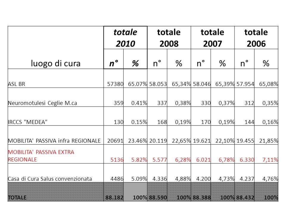 luogo di cura totale 2010 totale 2008 totale 2007 totale 2006 n°% % % % ASL BR5738065.07%58.05365,34%58.04665,39%57.95465,08% Neuromotulesi Ceglie M.ca3590.41%3370,38%3300,37%3120,35% IRCCS MEDEA 1300.15%1680,19%1700,19%1440,16% MOBILITA PASSIVA infra REGIONALE2069123.46%20.11922,65%19.62122,10%19.45521,85% MOBILITA PASSIVA EXTRA REGIONALE51365.82%5.5776,28%6.0216,78%6.3307,11% Casa di Cura Salus convenzionata44865.09%4.3364,88%4.2004,73%4.2374,76% TOTALE88.182100%88.590100%88.388100%88.432100%