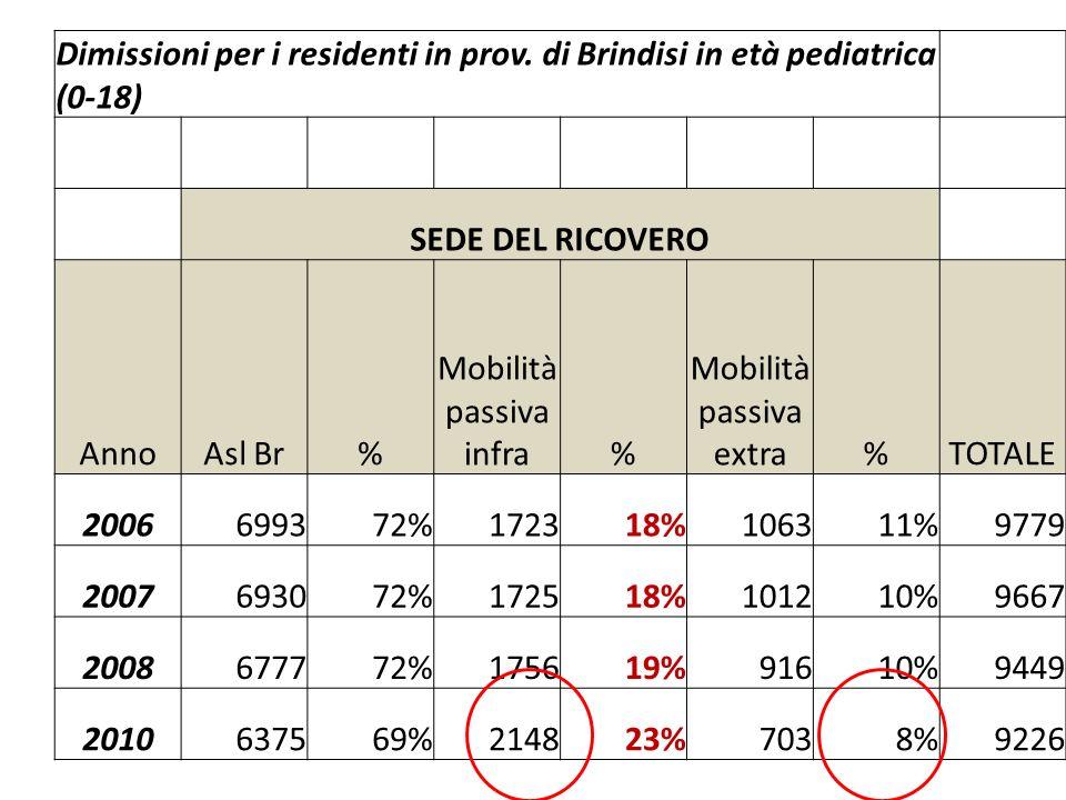 20% 26% 13% 15% Mobilità sanitaria 2010 – ASL BR