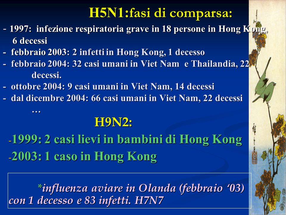 H5N1: fasi di comparsa: - 1997: infezione respiratoria grave in 18 persone in Hong Kong, 6 decessi - febbraio 2003: 2 infetti in Hong Kong, 1 decesso