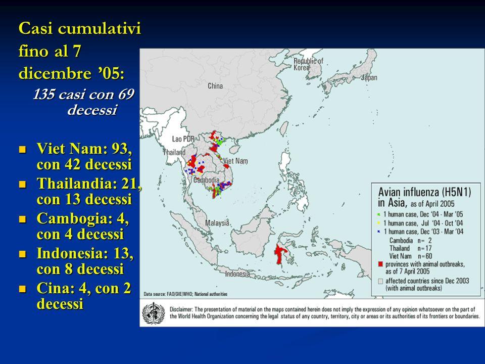 Casi cumulativi fino al 7 dicembre 05: 135 casi con 69 decessi Viet Nam: 93, con 42 decessi Viet Nam: 93, con 42 decessi Thailandia: 21, con 13 decess